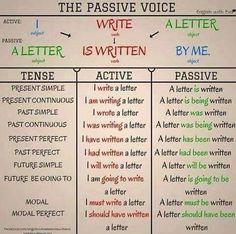 Forum | . | Fluent LandThe Passive Voice | Fluent Land