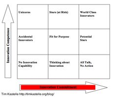 The Innovation Matrix Explained: Innovation Commitment