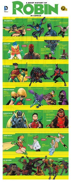 DC Entertainment Reveals Plans to Celebrate 75 Years of Robin - Comic Vine Robin Comics, Batman Robin, Marvel Dc Comics, Batman All Robins, Robin Superhero, Joker Batman, Nightwing, Batgirl, Catwoman