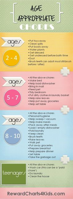 Age Appropriate Chores for kids with free printable chore charts. Printer friendly version available on website.