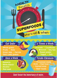 Superfoods - what to eat & when! I would make a couple small adjustments, but overall a good guide!