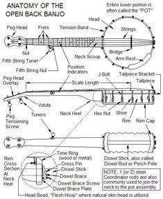 http://www.bluestemstrings.com/pageBanjoConstructionTips2.html