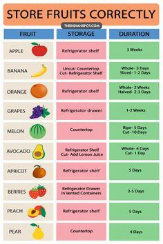 Fruits and vegetables are something we need on daily basis. Storing groceries is the main concern among people since improper storage can lead them to rot or your fruits and veggies would have a shorter life. It is important to store the fruits and vegetables properly in order to keep them fresh for longer. Here is a complete guide for storing the usual fruits we need or use the most: APPLES Apples are something we eat on regular basis. They are prone to browning after they are cut and can…