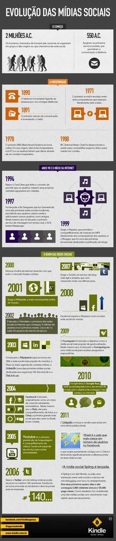 A Evolução das Mídias Sociais / Social Media Evolution