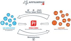 Affiliation Concept by P! (in French)