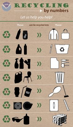 What Do Plastic Recycling Symbols Mean? Recycling facts