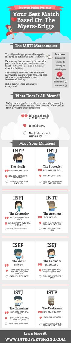 MBTI relationship matches. Click on image to read the full article. ;)