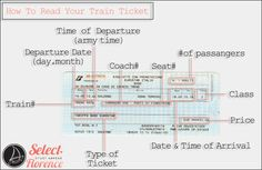 How to Read your Train Ticket. A must have for traveling in Italy.