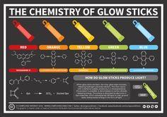 Chemistry-of-Glow-Stick-Colours-Nov-2016.png 1,323×935 pixels