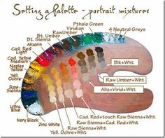 Mixing skin tones in oil painting can be a tough task for most of the beginners in painting. Here let us discuss about the different aspects of mixing colors so that you can get the best realistic skin color for your portraits. Flesh tones don not have a Oil Painting Tips, Painting & Drawing, Skin Drawing, Oil Painting Techniques, How To Oil Paint, Oil Painting For Beginners, Painting Canvas, Drawing Tips, Oil Painting Tutorials