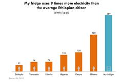 My fridge uses 9 times more electricity than the average Ethiopian citizen. And six other Graphics that Explain Energy Poverty and How the US Can Do Much More | By Center For Global Development #energypoverty #savetheplanet