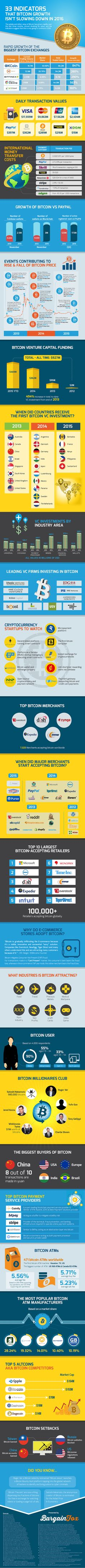 Why Bitcoin Will Continue to Grow in 2016 #infographic #Finance #Bitcoin