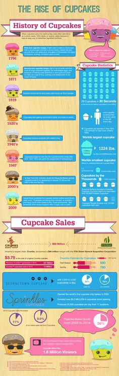 The Rise of Cupcakes infographic
