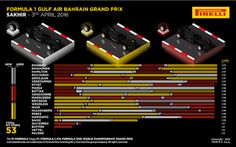 #F1 Nine different strategies in the top ten for the #BahrainGP Via…
