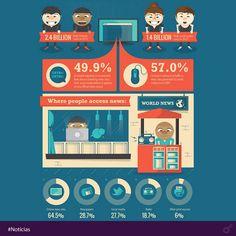 64,5% das pessoas que buscam noticiais na internet preferem visitar sites específicos. Enquanto isso, as mídias sociais representam fonte de referência noticiosa primária para apenas 27,7% dos consumidores. 28,7% das pessoas ainda preferem ler primeiro o jornal impresso. Como será o destino dos consumidores de notícias? #notícias #internet #redessociais
