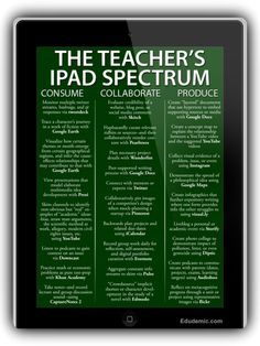 25 Ways Teachers Can Use iPads in Their Classroom ~ Educational Technology and Mobile Learning. LOVE my iPad and am hoping to be able to incorporate it into my future classroom! Teaching Technology, Technology Integration, Educational Technology, Assistive Technology, Digital Technology, Educational Crafts, Technology Tools, Educational Leadership, Educational Websites