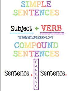 Teaching Teens in the Grammar Invitation Grammar Sentences, Types Of Sentences, Simple Sentences, Sentence Types, Sentence Starters, Sentence Anchor Chart, Writing Anchor Charts, Sentence Writing, Simple Compound Complex Sentences