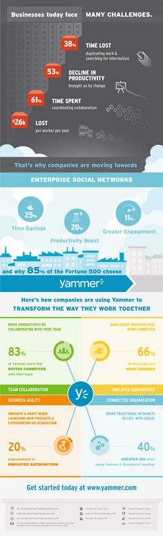 Businesses today face many challenges, that's why companies are moving towards Enterprise Social Networks. Companies using Yammer are finding measurable benefits. What benefits will you find? http://ar.gy/3TZd
