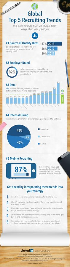 Global Recruiting Trends 2013 Infographic by #LinkedIn Talent Solutions on Jul 10, 2013 via Slideshare