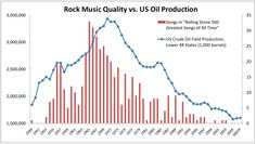 Rock music impact on oil production