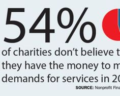 The survey paints a gloomy picture for nonprofits even amid signs of economic recovery. Among the key findings:  For the first time in the survey's five years, more than half of the charities said they were unable to meet demands for assistance last year, and even more groups expect to struggle to do so this year. One in four groups is running so close to the bone it had less than 30 days' cash in hand. Thirty-nine percent of the charities said their financial situation is so challenging…