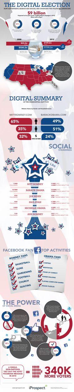 Uso de los candidatos a elecciones USA 2012 de medios sociales
