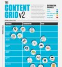 Content Marketing in a Blink: The Content Grid v2 [Infographic] | Eloqua Blog — It's All About Revenue: The Revenue Marketing Blog