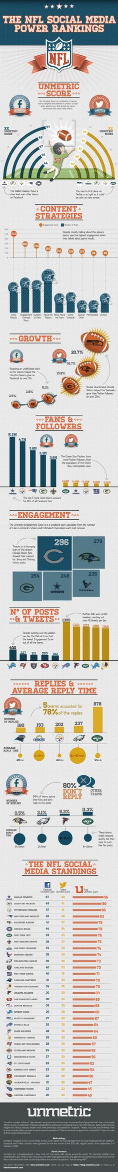 The NFL social media power rankings! This infographic looks at how NFL teams are doing on social media. Dallas Cowboys rule the roost, but Green Bay Packers punching well above their weight, just like on the field.