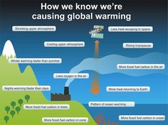 This graphic shows the various ways we know that climate change is caused by humans.