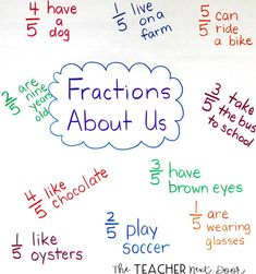Students love this fraction activity! I put kids in groups of They ask each… Students love this fraction activity! I put kids in groups of They ask each other questions and record answers on a poster in fraction… 3rd Grade Fractions, Teaching Fractions, Fourth Grade Math, Math Fractions, Teaching Math, Fractions For Kids, Decimal Multiplication, Equivalent Fractions, Teaching Time