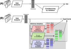 Research prioritization through prediction of future impact on biomedical science: a position paper on inference-analytics http://www.gigasciencejournal.com/content/2/1/11