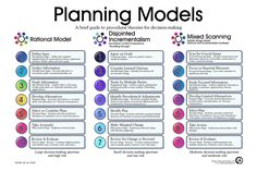 Planning models, a brief guide to procedural theories for decision making