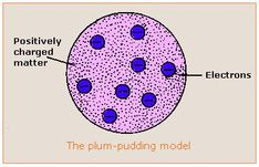 plum pudding model of the atom - Google Search