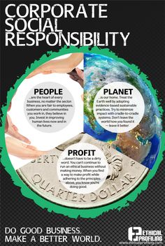 What is corporate social responsibility (also know as CSR)? Pardon the fact that this CSR image doesn't lead to a link, but it's a pretty damn good corproate social responsibility infographic! Worth a pin and worth a look, my friends. Responsibility Quotes, Corporate Social Responsibility, Business Ethics, Social Business, Business Goals, Social Entrepreneurship, Social Enterprise, Creating A Business, Sustainable Development