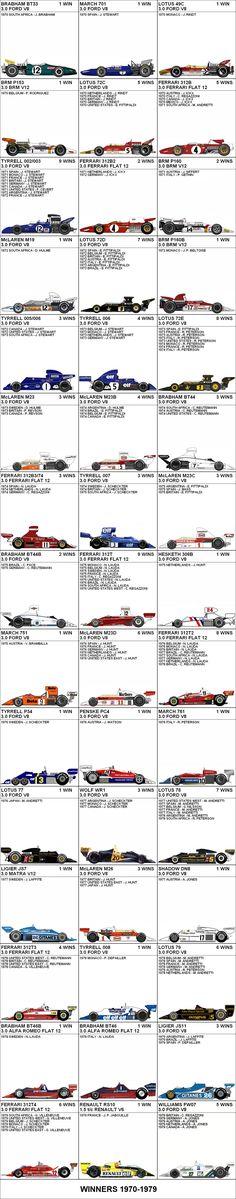 Formula One Grand Prix Winners 1970-1979