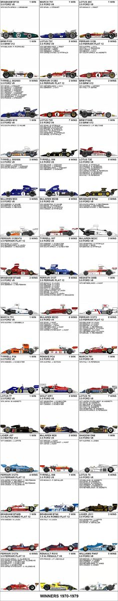 Formula One Grand Prix Winners 1970-1979