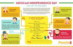 México Independence Day Infograph