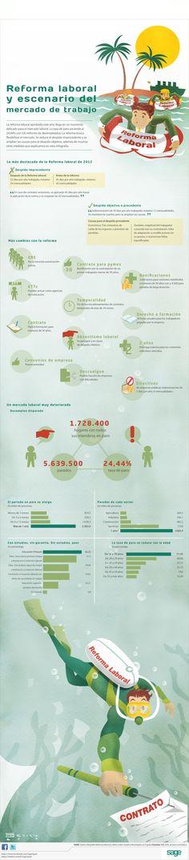 Todos los cambios de la reforma laboral en una infografía | SAGE Blog. Gestión empresarial para el autónomo y la pyme