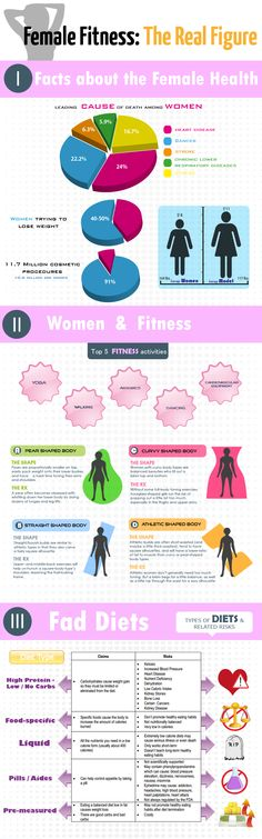 Female Fitness - The Real Figure