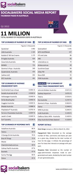 Social Media Facebook Pages stats for Australian Brands #aussie #socialmedia #facebook #australia #infographic #stats