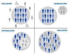 A simple diagram on exclusion, segregation, integration and inclusion that somehow manages to say so much.