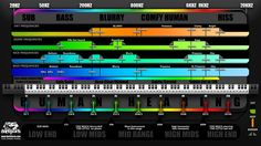 Drum Frequency Chart