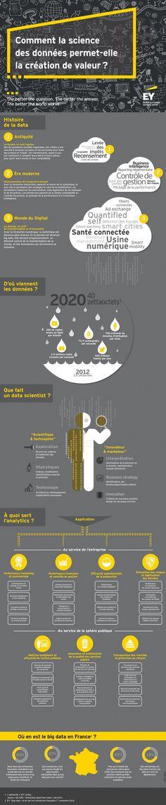 De la provenance des données à leur analyse : cette infographie signée EY offre un b.a.-ba de la donnée et de son traitement.