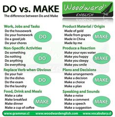 Some of our Facebook fans have asked for an explanation of DO versus MAKE. Check out this Woodward English graphic! It is a great visual to help understand the difference between these two verbs. What did you DO today? What did you MAKE today?