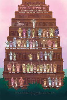 Devi or Supreme Goddess Adi Parashakti (The Creator of All Gods and Universe) The Hindu God Family Tree Hindu Deities, Hinduism, History Of Universe, Make A Family Tree, Family Trees, Durga Kali, Temple Design For Home, Greek Pantheon, Lord Ganesha