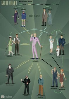 """Download this eNotes original character map of """"The Great Gatsby"""" by F. Scott Fitzgerald for free."""