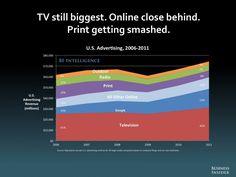 THE FUTURE OF DIGITAL [SLIDE DECK] - Business Insider Tv Still biggest. Online close behind. Print getting smashed.