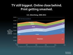 THE FUTURE OF DIGITAL [SLIDE DECK] - us advertising 2006 - 2011 print is getting smashed!