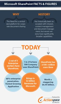 Sharepoint is a very popular application in the corporate world. This infographic gives some basic facts and figures about this amazing application.