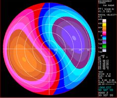 Doppler Radar.... Takes advantage of the Doppler effect to aid aviation, weather forecasting or missile targeting.